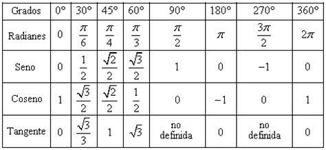tabla trigonometrica de angulos bienvenido valores de relaciones trigonom 233 tricas para 225 ngulos est 225 ndar