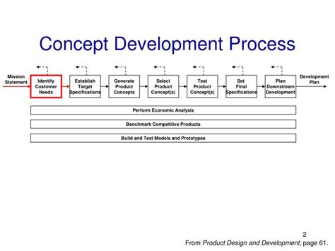 design concept development process ppt identifying customer needs powerpoint presentation