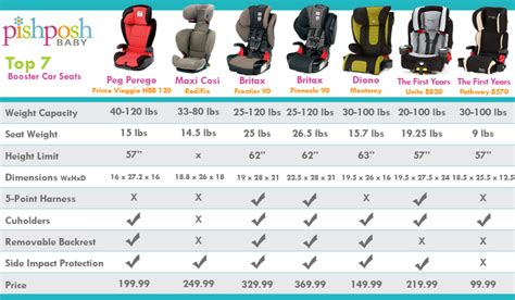 car seat chart diono radian rxt car seat an in depth review giveaway