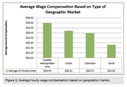 wage test excerpts from the cath lab wage survey 2013 cath lab digest
