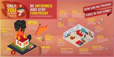 Only You Can Prevent Fires: Be Informed And Stay Fireproof