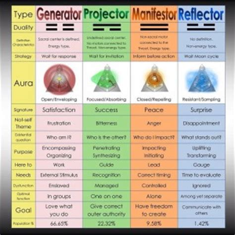 human design generator meaning mastering the basics aura types align with your design