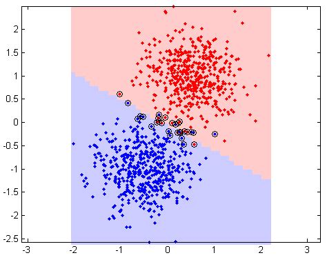 pattern recognition and machine learning matlab please explain support vector machines svm like i am a 5