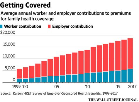 Cost Of Mba Is A Deductablr Educational Expense by Health Insurance Premiums Average Annual Cost 19 000
