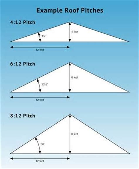 prices   installation  roof   pitch