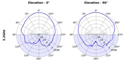 radiation pattern drawing unifi introduction to antenna radiation patterns
