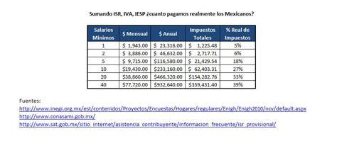 cuanto se paga de isr en mexico en el 2016 191 cuanto pagamos de impuestos los mexicanos mexico