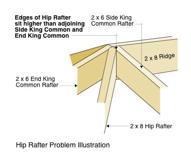 How To Cut A Hip Rafter Garage Roof Framing