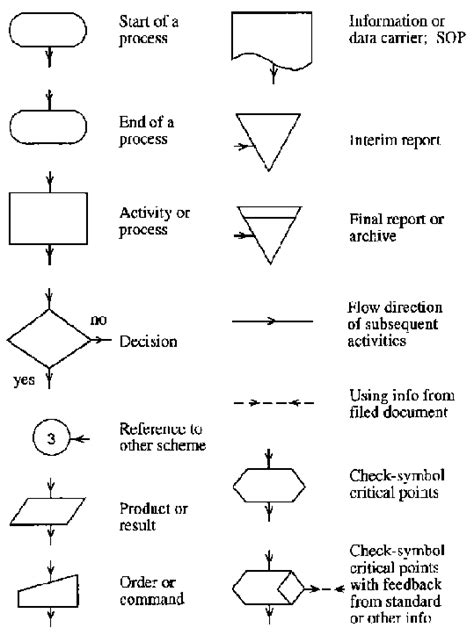 flowchart data symbol data flow diagram symbols and meanings picture