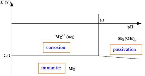 exercice diagramme potentiel ph aluminium le magnsium d aprs concours enstim 2005