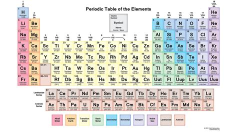 Periofic Table by Printable Periodic Tables Science Notes And Projects