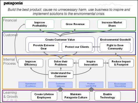 layout strategy exles targets purestone partners llc