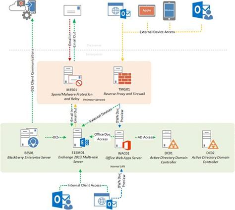 exchange 2013 mail flow diagram exchange 2013 diagram gallery