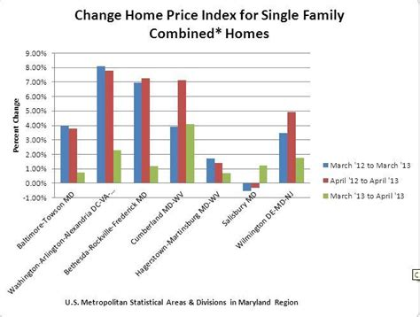 report md home prices rising but more slowly than nation