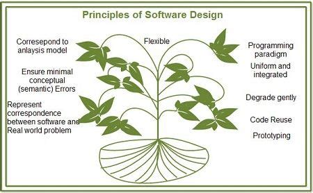 design concept refinement in software engineering principles of software design concepts in software