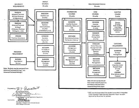 Mba Units Required For Graduation de la salle gcob graduate school mba flow chart