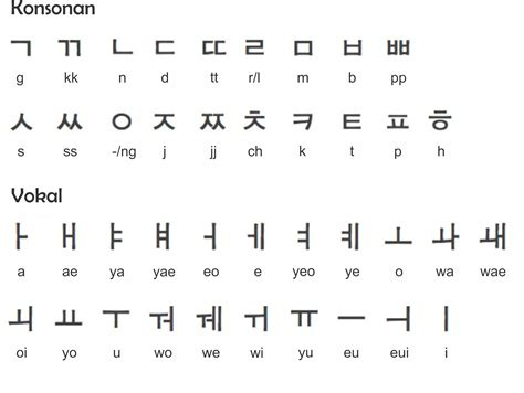 Korean Letter hangul pictures to pin on pinsdaddy