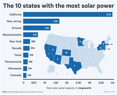 list top ten solar panels solar energy new york among the top 5 states in the u s