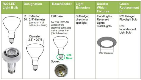 par light bulb size chart recessed lighting bulb types lighting ideas