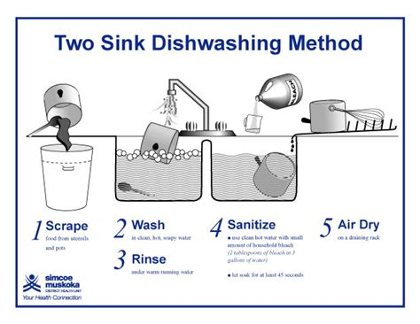 3 compartment sink procedure resources