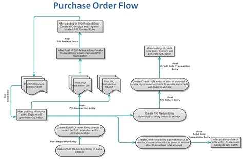 purchase order flowchart purchase order transaction flow in 300 erp 300