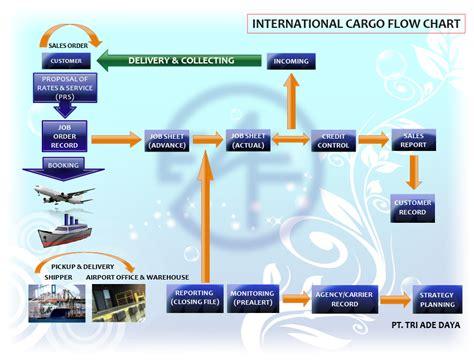 cargo international cargo flow chart triadedaya