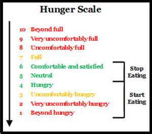hunger scale | projecteatme