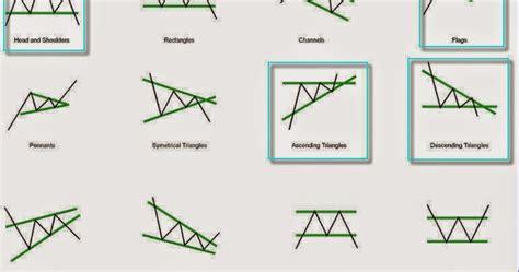 stock h pattern ongmali money blogger understanding stock chart