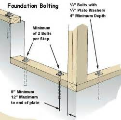 Row Houses Meaning - sill plate foundation wall anchors attached to the sill plates and bolted into the foundation