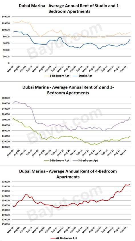 average rent for a 3 bedroom house average rent for a 3 bedroom house 28 images best