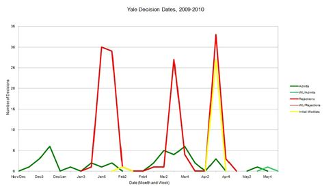 Acceptance Rate Yale Mba by School Decision Dates 2009 2010