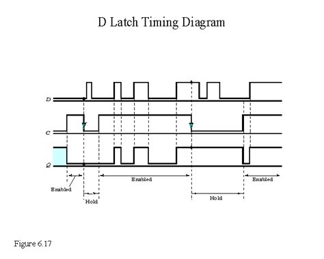 D Latch Table by D Latch Timing Diagram