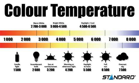 what is color temperature colour temperature standard