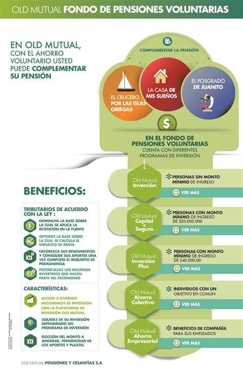 pensiones colombia pensiones fondos de pensiones y cesantias en bogota colombia paginas