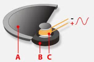 Speaker Works Tweaking4all Some Audio Basics Explained