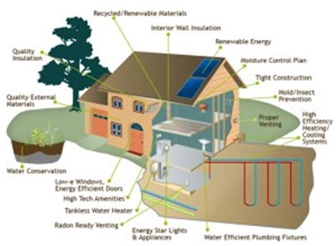 house features green home building national green building standard vs leed