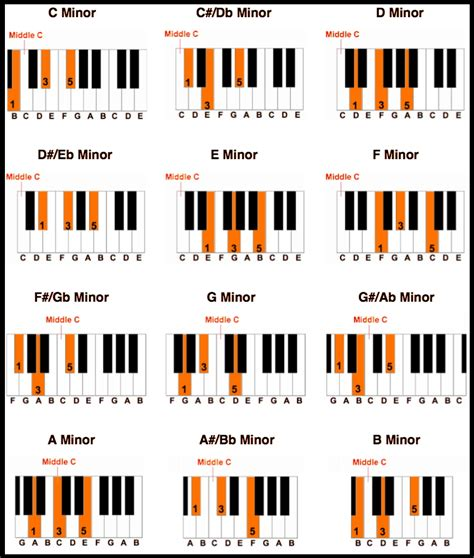 printable piano major chord chart death cab for cutie tiny vessels piano covers