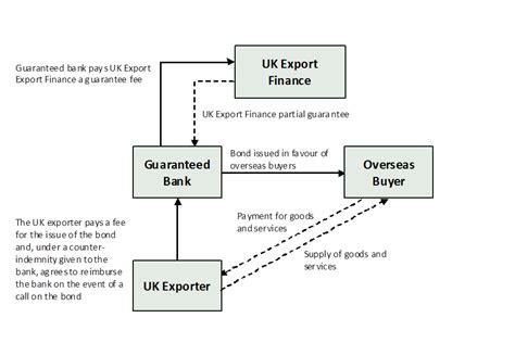Ukef Letter Of Credit Guarantee Scheme bond support scheme gov uk