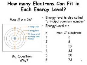 How Many Electrons Equal One Proton Class Notes Bohr New Atomic Model Chapter 4 Section 1