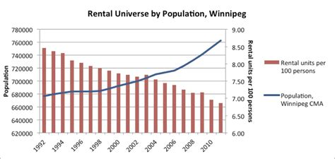 Records Manitoba Winnipeg And Manitoba Housing Statistics