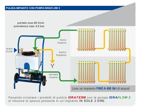 Tipologie Impianti Di Riscaldamento by A Cosa Serve Il Lavaggio Dell Impianto Di Riscaldamento