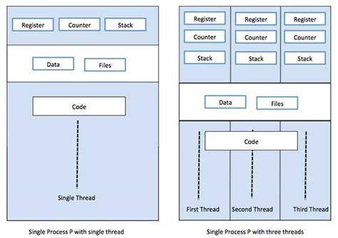 tutorialspoint kernel operating system multi threading