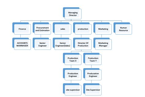 design engineer hierarchy advance engineering the basic architecture of a