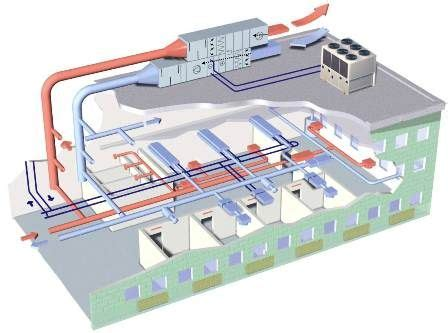 how an hvac system works sustainability lighting
