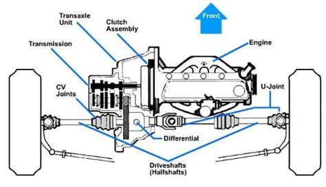 front wheel drive transmission diagram 2 answers do front wheel drive cars rear differential