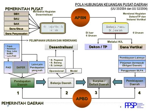 Hubungan Keuangan Antara Pemerintah Pusat Daerah potensi pendanaan program sanitasi