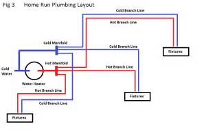 How To Run Plumbing How To Replumb A House Doityourself Community
