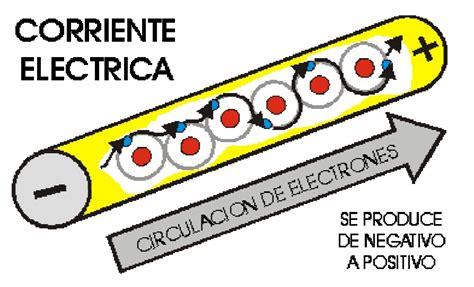 imagenes de vulgar y corriente potencia el 233 ctrica definici 243 n de corriente directa o