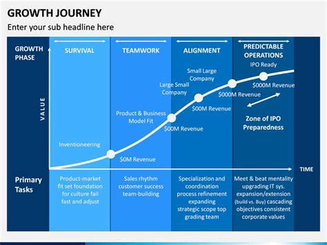 growth journey powerpoint template sketchbubble