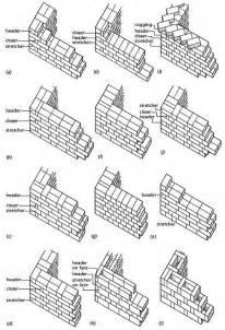 Herringbone Kitchen Backsplash by 25 Best Ideas About Brick Bonds On Pinterest Brick